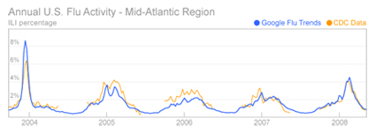 google-trends-flu